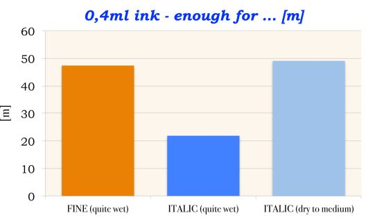 inkcapacity_at_italic_or_finre_nib_graph